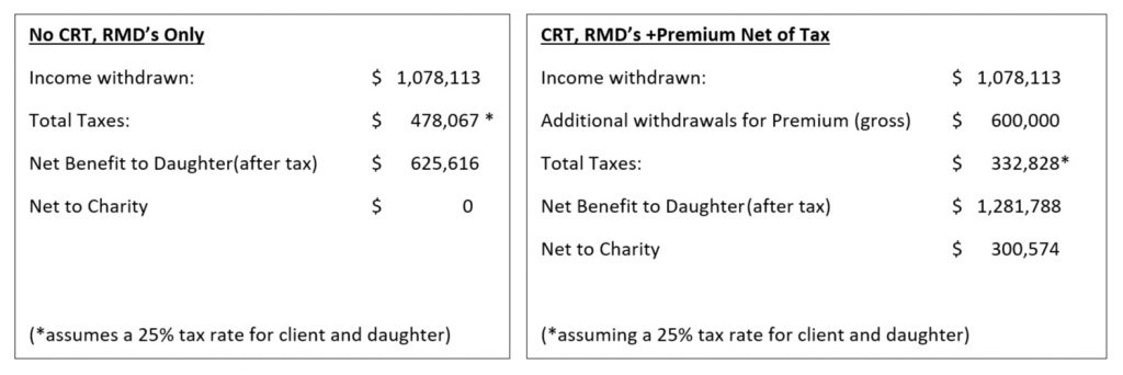 Text Box: CRT, RMD's +Premium Net of Tax Income withdrawn:$   1,078,113 Additional withdrawals for Premium (gross)$      600,000 Total Taxes (assuming a 25% tax rate for client and daughter)$      332,828 Net Benefit  to daughter$   1,281,788 Net to Charity$      300,574